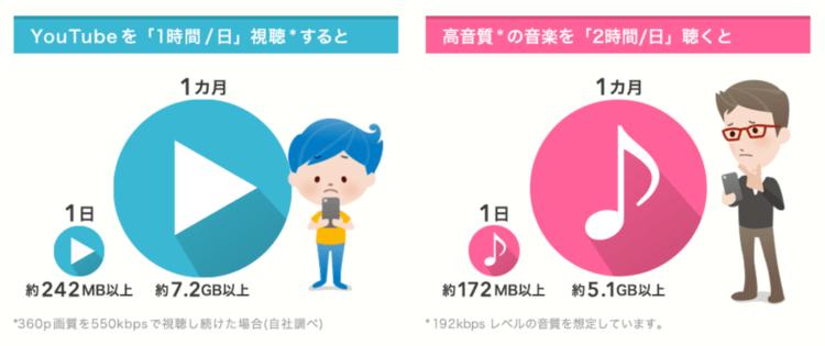 BIGLOBE SIMのエンタメフリーの画像